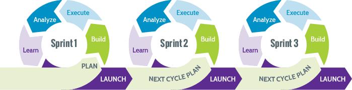 The HeadsUp Sprint Cycle