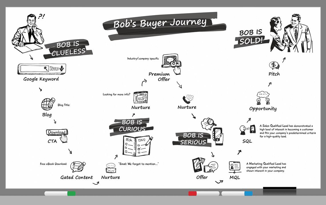 Average Buyer's Journey Explained